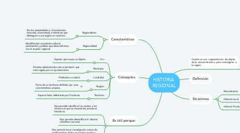 Mind Map: HISTORIA  REGIONAL