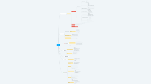 Mind Map: Manejo Integral