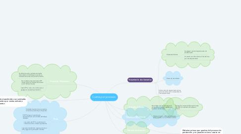 Mind Map: Costos por procesos