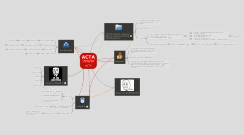 Mind Map: ACTA
