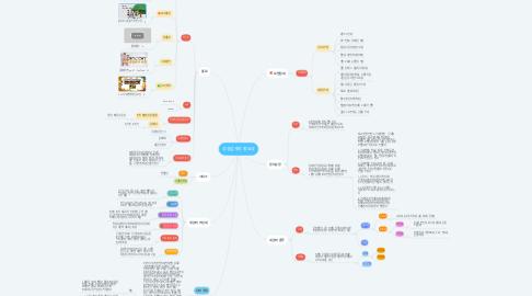 Mind Map: 성실납세의 중요성