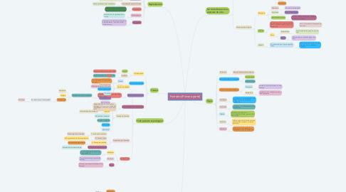 Mind Map: Parásitos (Primera parte)