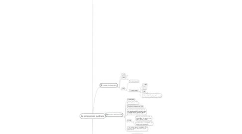 Mind Map: Le redressement Judiciaire