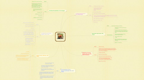 Mind Map: Parades 2012