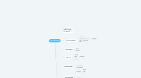 Mind Map: FUNIL DE VENDAS