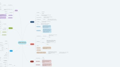 Mind Map: REDES SOCIAIS