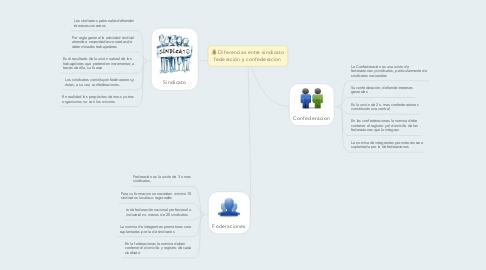 Mind Map: Diferencias entre sindicato federación y confederacion