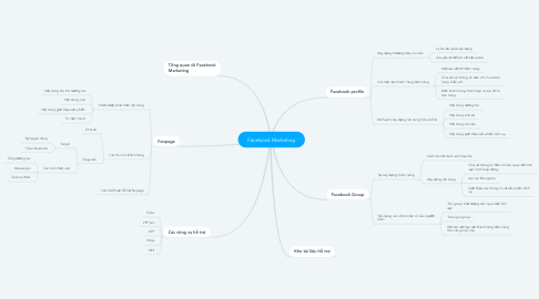 Mind Map: Facebook Marketing