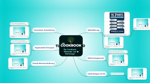 Mind Map: The Cookbook: Methoden und Werkzeuge