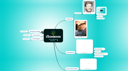Mind Map: The Cookbook: Personen