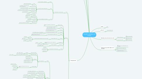 Mind Map: EXAMEN GENERAL DE ORINA.