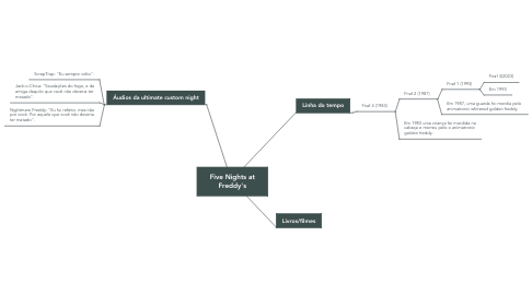 Mind Map: Five Nights at Freddy's