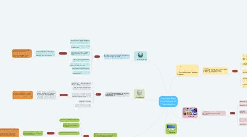 Mind Map: Principales Áreas Funcionales de las Organizaciones