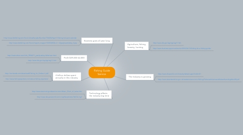 Mind Map: FIshing Guide Service
