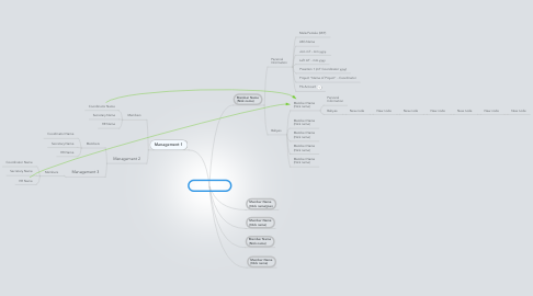 Mind Map: mT Family Tree
