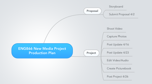Mind Map: ENG866 New Media Project Production Plan