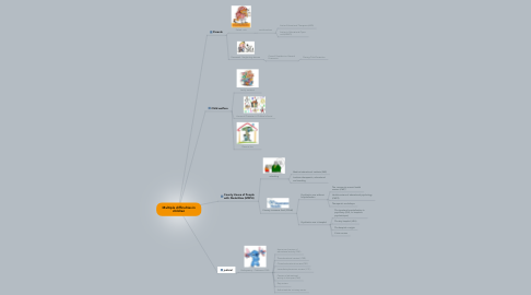 Mind Map: Multiple difficulties in children