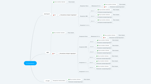 Mind Map: E-Commerce