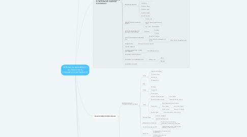 Mind Map: SISTEMA DE SEGURIDAD Y DE PAGOS EN EL COMERCIO ELECTRÓNICO