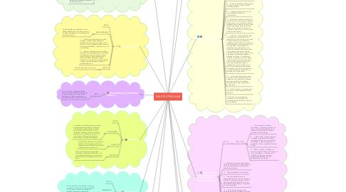 Mind Map: DELITOS FISCALES