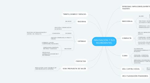 Mind Map: INNOVACIÓN Y SUS INGREDIENTES.