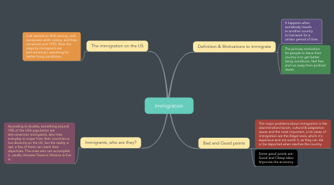 Mind Map: Immigration