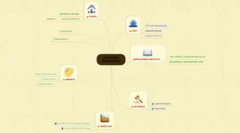 Mind Map: PROGRAMA MINDMEISTER