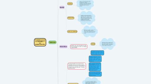 Mind Map: TENDENCIAS EN E-COMMERCE Y SU MONETIZACIÓN