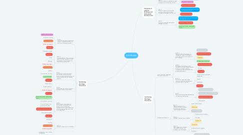 Mind Map: SUS Module