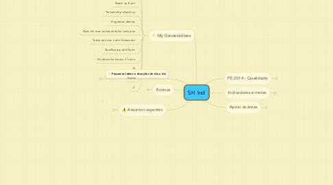 Mind Map: SH Ind