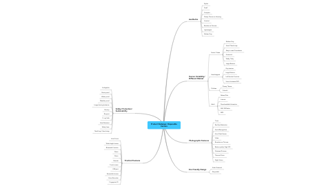 Mind Map: Product Redesign: Disposable Camera
