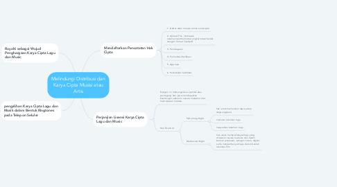 Mind Map: Melindungi Distribusi dan Karya Cipta Musisi atau Artis