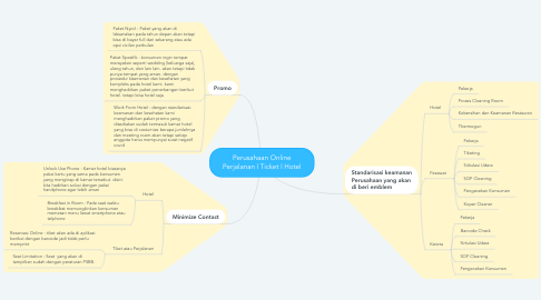 Mind Map: Perusahaan Online Perjalanan   Ticket   Hotel