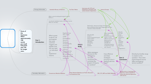 Mind Map: Research Outcome Outline - How does  psychological  trauma affect Emergency Service Workers?