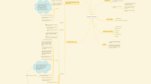Mind Map: Jordan Peterson