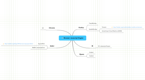 Mind Map: Browser Javascript Engine