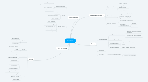 Mind Map: Litosfera