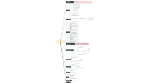 Mind Map: ICCD UNTREF 2020 2do CUATRIMETRE