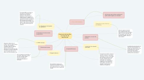 Mind Map: Pasos para desarrollar un proyecto de exportación