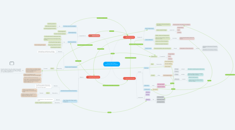 Mind Map: Virtual Field Trips in Elementary Social Studies