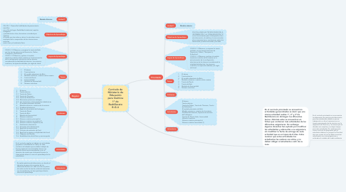 Mind Map: Currículo de Ministerio de Educación para Química 1° de Bachillerato B.G.U