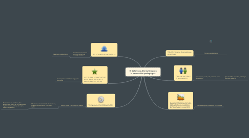 Mind Map: El taller una alternativa para la renovación pedagógica