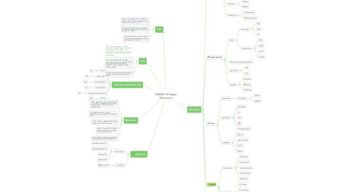 Mind Map: DEE20033 Digital Electronics