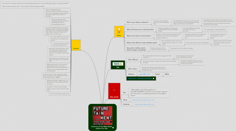 Mind Map: Summary of the Mike Walsh