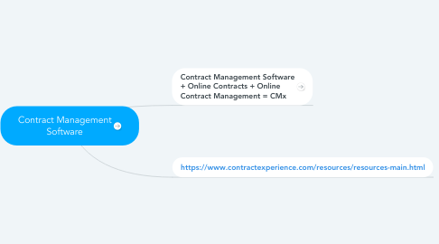 Mind Map: Contract Management Software