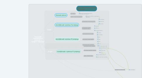 """Mind Map: Програма виробничого навчання з професії """"Кравець"""""""