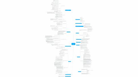 Mind Map: Анализ документации http://azbukatenderov.ru/ Авторы: Евгений Бобышев,  Андрей Плешков