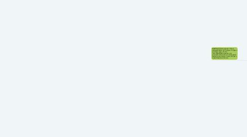 Mind Map: ORTODONTIA
