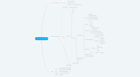 Mind Map: Onboarding Wishlist