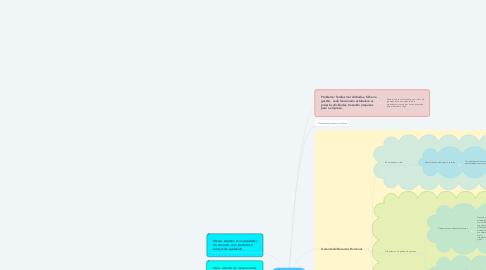 Mind Map: Pharmamed Produtos Hospitalares